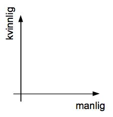 genusmatris